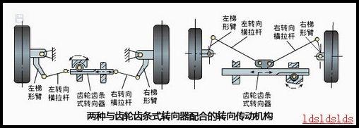 齿轮齿条液压转向器结构图分享展示