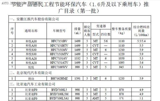 2014款1.6lgli真皮版cvt享有节能惠民补贴吗 高清图片