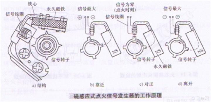 信号发生器,点火部件,分电器,专用点火线圈以及火花塞等部件.