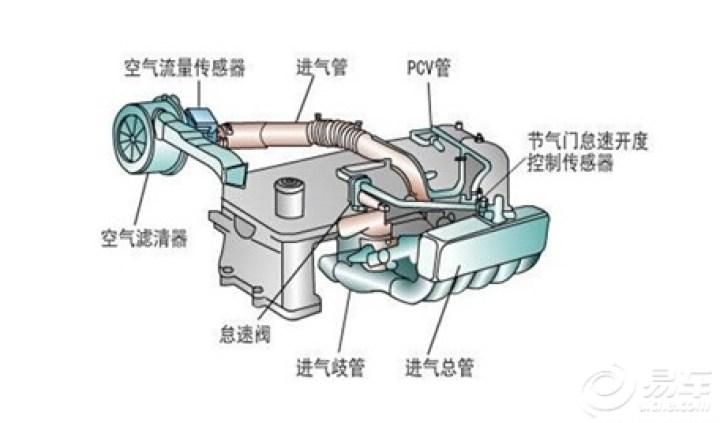 比亚迪f3废气阀正常图分享展示图片
