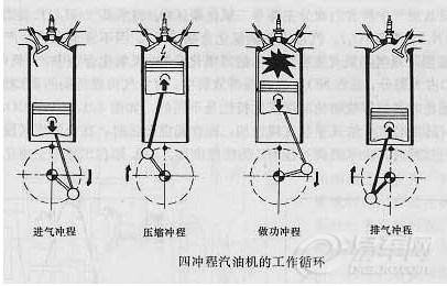【汽油机工作原理】_长城c30论坛